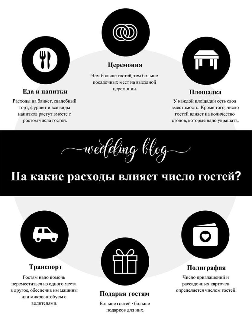 инструкция как составить список гостей на свадьбу 2